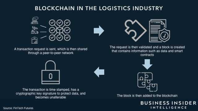 IBM has introduced a blockchain-based supply chain verification network