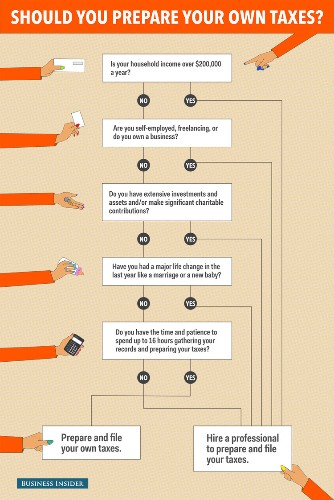 Flowchart: Should you prepare your own taxes?