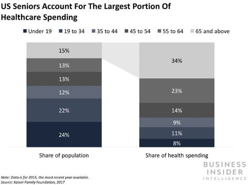 The aging population in US is causing problems for our healthcare costs