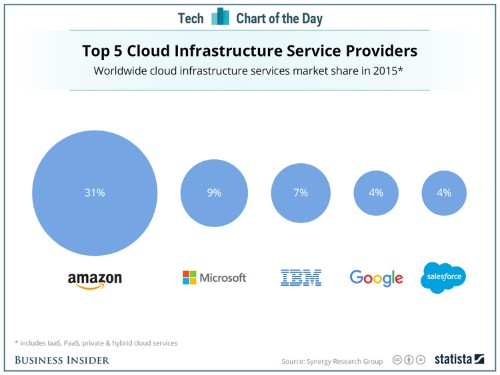 Google may be winning some big cloud customers, but it has a long way to go to unseat Amazon