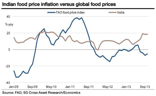 Why India Has The Worst Food Inflation Problem In The World