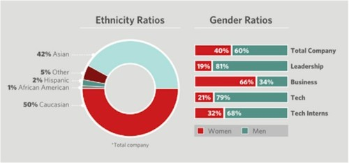 Pinterest's Diversity Numbers Are Almost As Bad As The Rest Of The Tech Sector