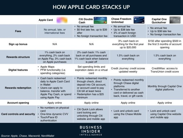 Apple Card is reportedly approving subprime users - Business Insider - Business Insider