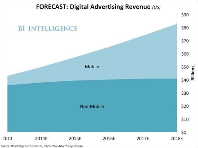 Mobile Is Growing Faster Than All Other Ad Formats - Business Insider