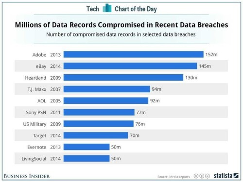 CHART OF THE DAY: The Worst Company Data Breaches Ever