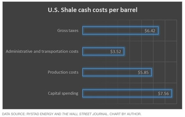 Here's how much it costs both Saudi Arabia and the US to produce oil