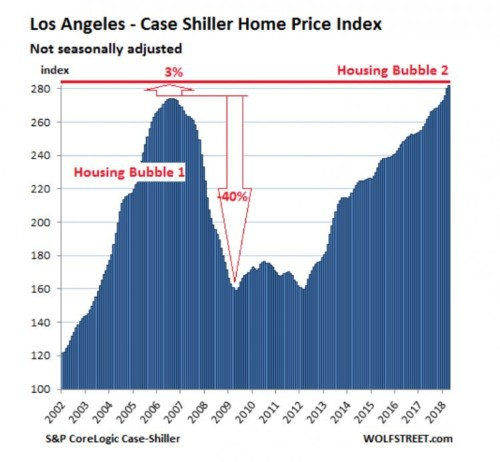 A major home price index is now 10% above its peak right before the financial crisis