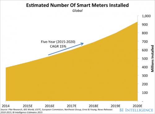 IoT For Utilities: Smart Water, Gas & Electric Utilities Coming Soon