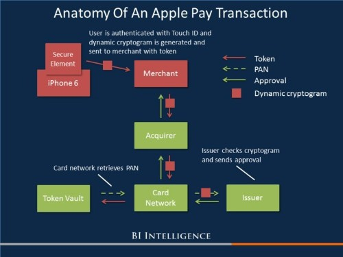 How Apple Pay revolutionizes payments security and what it means for the payments industry