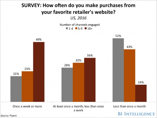 Shoppers more frequently buy products when they see a ton of ads