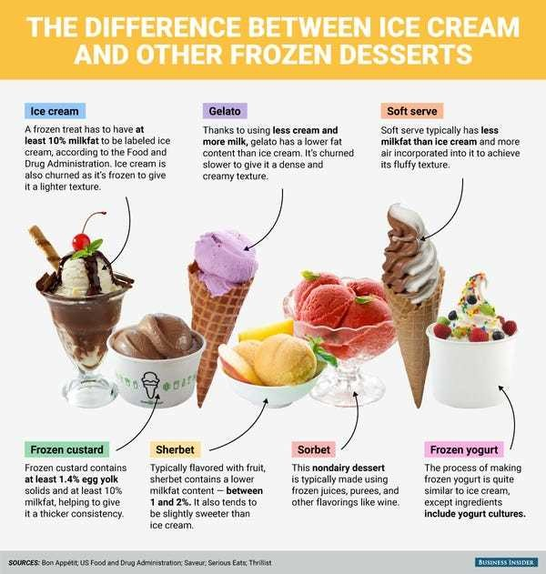 Difference between ice cream and frozen dessert - Business Insider