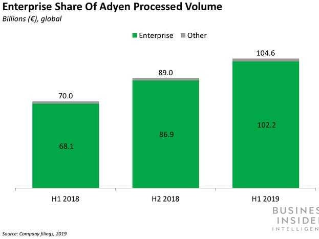 Adyen is making its first move into card issuing - Business Insider