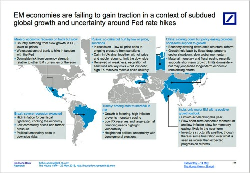 The state of the world's big emerging markets