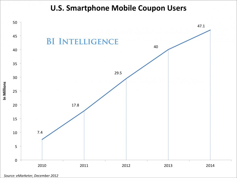Mobile coupons - Magazine cover