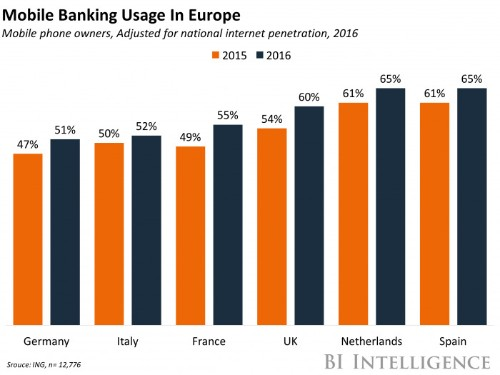 Banking app usage soars in the UK