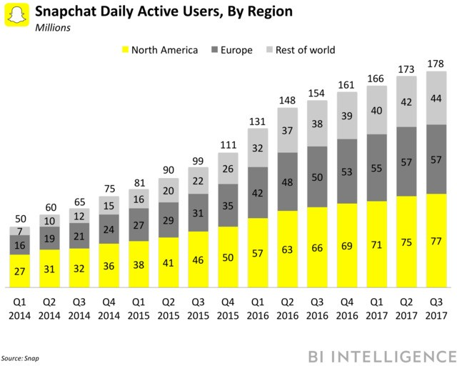 Snapchat pushes 'Stories Everywhere' to lure users