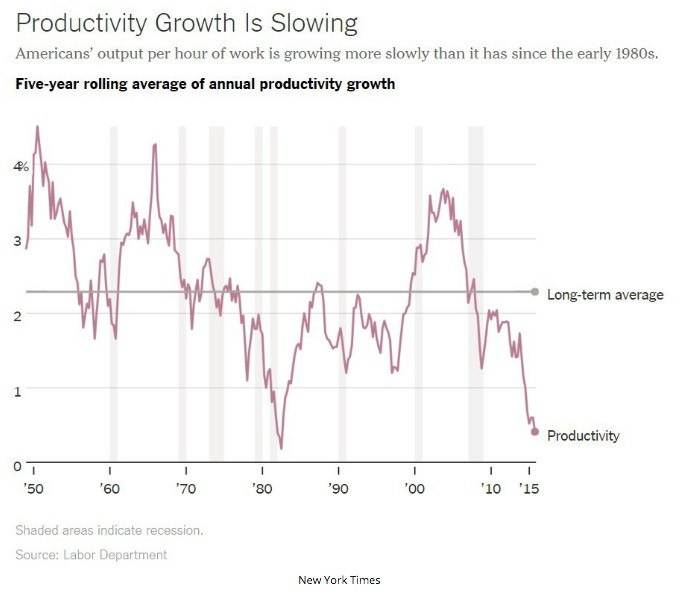 This is the scariest chart about the US economy right now