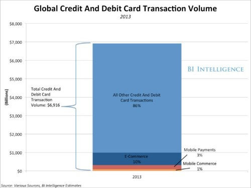 Mobile Is The Future Of Payments — Here's Why There's Virtually No Ceiling To The Opportunity