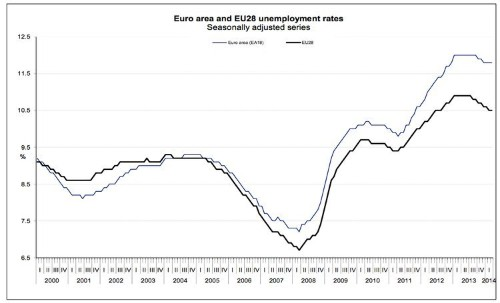 Eurozone Unemployment Is Out, And It Remains The Ugliest Chart In The World
