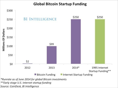 Bitcoin Startup Funding Is On Track To More Than Double This Year