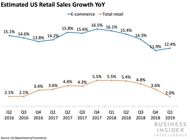 US retail and e-commerce went in opposite directions in Q1