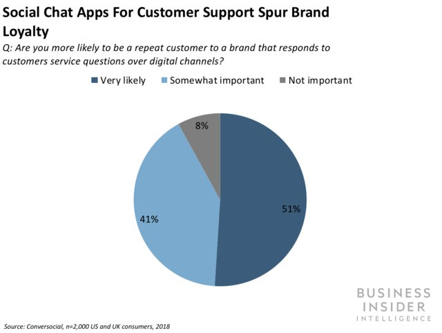 Customers say they would be more loyal to brands that provide customer service over messaging apps