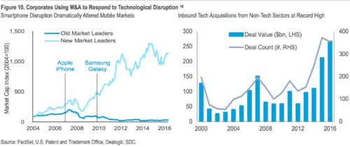 CITIGROUP: Half of all global companies could be disrupted in the next decade
