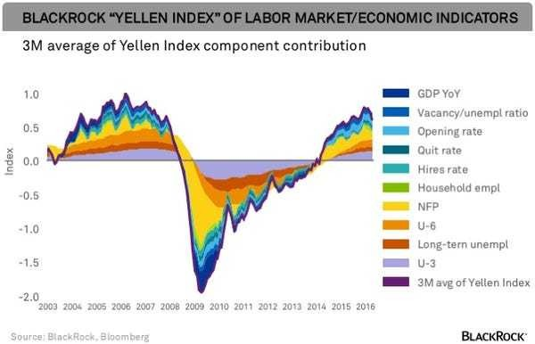 These 2 powerful charts show the problem the Fed faces - Business Insider