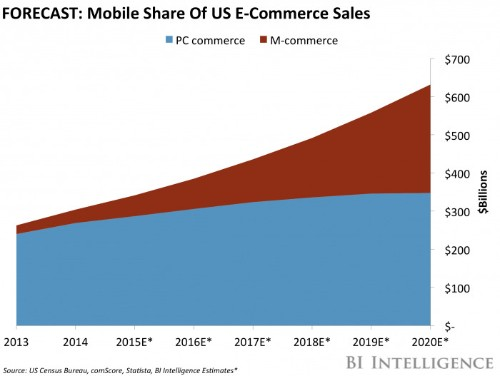 National Retail Federation estimates 8-12% US e-commerce growth in 2017