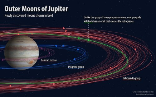 Scientists just found a dozen new moons around Jupiter — including one they're calling an 'oddball'