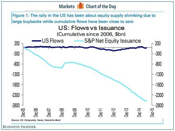 The bull market is all about the shrinking supply of stocks - Business Insider