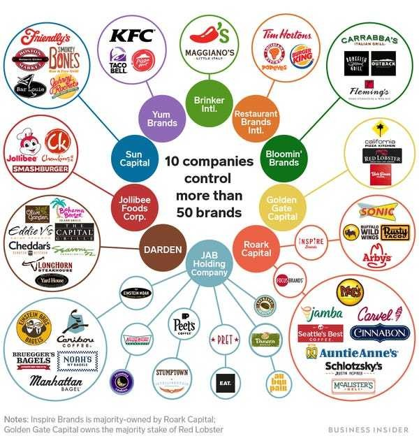 Who owns fast food chains like Taco Bell, Arby's, Burger King? - Business Insider