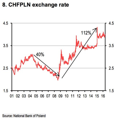 There's another banking crisis brewing in Europe and terrible mortgages are to blame