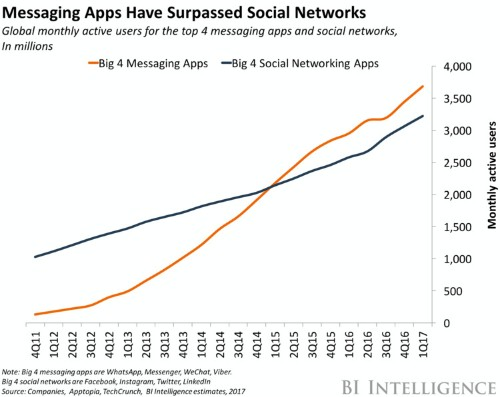THE MESSAGING APPS REPORT: Messaging apps are now bigger than social networks