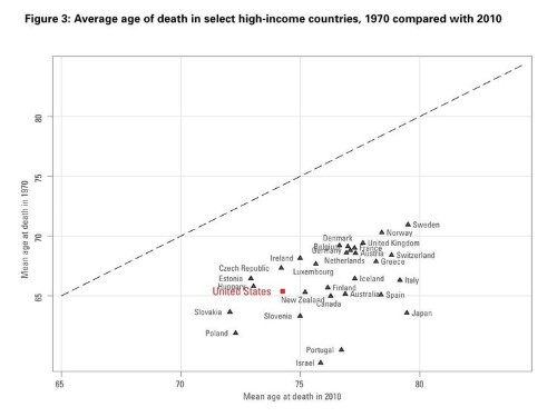 The US Is Super Unhealthy Compared To Wealthy Peer Countries [CHARTS]