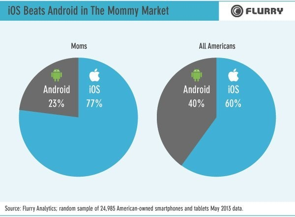 Everything You Wanted To Know About How Moms Use Their Smartphones
