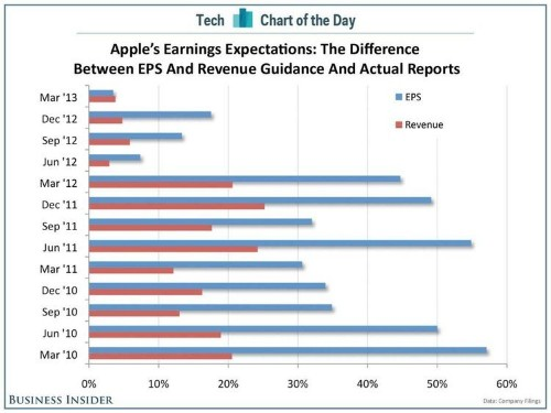 CHART OF THE DAY: Apple's Real Earnings Expectations