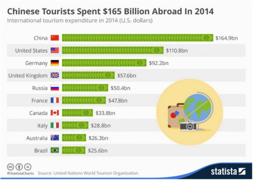 Tourists from these countries spend the most money