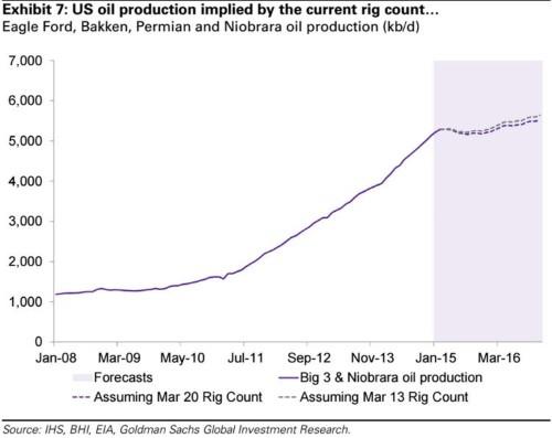 Goldman thinks US oil production will grow through 2016