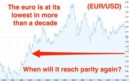 The euro is so weak it's almost at parity with the dollar