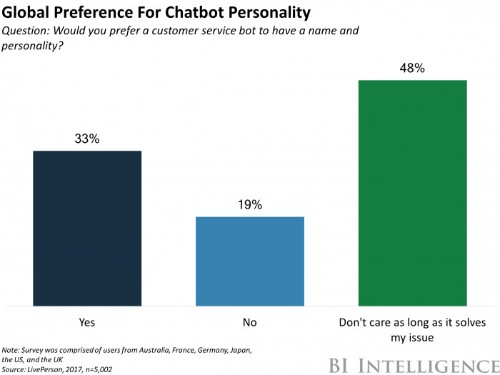 Chatbots are gaining traction