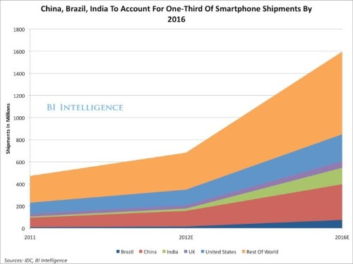 Mobile In Brazil, India And China — The 5 Keys To The Massive Growth Wave In Tablets And Smartphones
