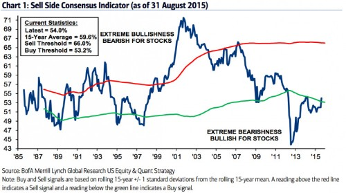 Investors are so scared that it might be a rare opportunity to buy stocks