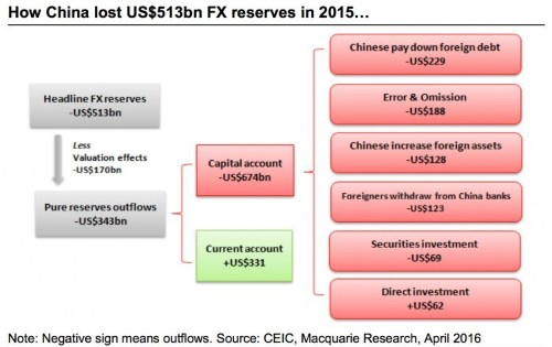 Here's how China managed to lose $500 billion in reserves in one year