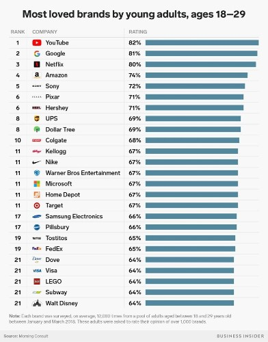 These are the 25 brands that millennials love the most
