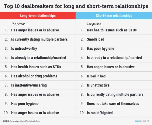 People have very different dealbreakers for relationships vs. one-night stands
