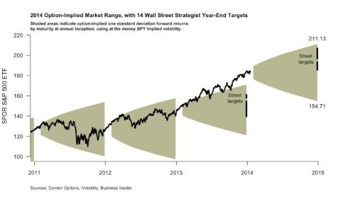 Here's The Difference Between What Wall Street And The Options Market Are Predicting For Stocks In 2014