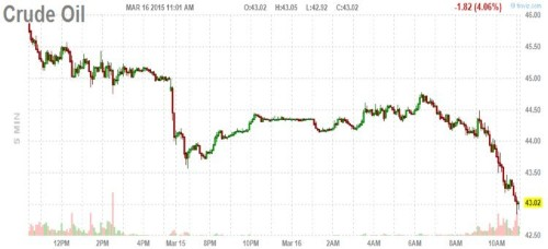Oil is getting smoked