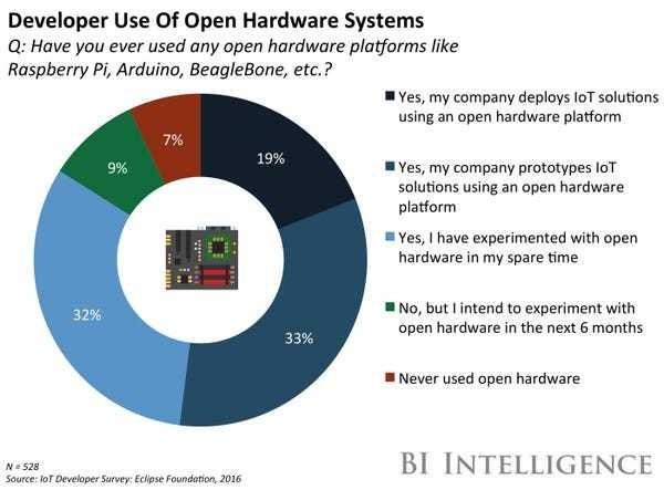 Intel releases Joule developer kit - Business Insider