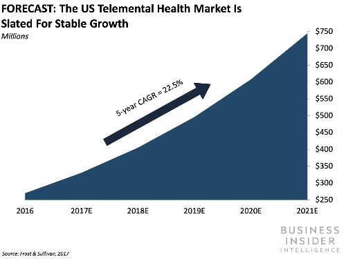 The Telemental Health Report from Business Insider Intelligence